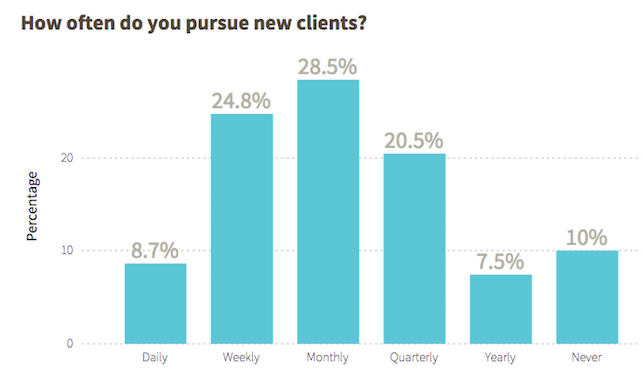 How to Pursue Clients